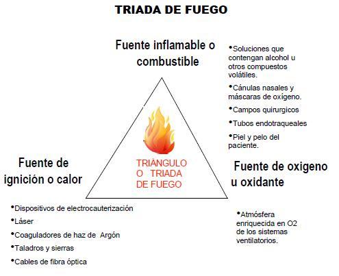Fuego En Sala De Operaciones Reporte De Casos