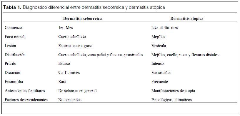 El tratamiento de la psoriasis en stroganovke las revocaciones