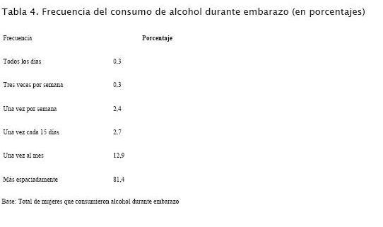 38d3c6ec1 Con respecto a los tranquilizantes y antidepresivos, un importante  porcentaje de mujeres declaró haber consumido durante el embarazo (16%), ...
