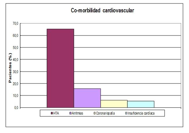 Gel para el hipertensión arterial complicaciones