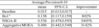----------------AveragePrecision@10----------------- -------------------mean----95%-C.I.----im-provement-- -------------------------------------------------- -Base⋆line-----------0.015--[0.013,0.017]------–------- -Bo1---------------0.138--[0.117,0.159]-----802%------ -NSG-A-II-----------0.536--[0.479,0.593]----3405%----- -Aggregative-MO-EA---0.496--[0.442,0.549]----3142%-----