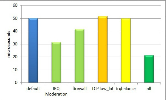 Optimizing Latency in Beowulf Clusters
