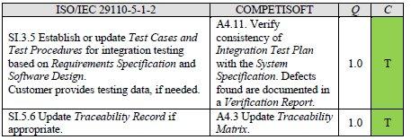 From MoProSoft Level 2 to ISO/IEC 29110 Basic Profile: Bridging the Gap