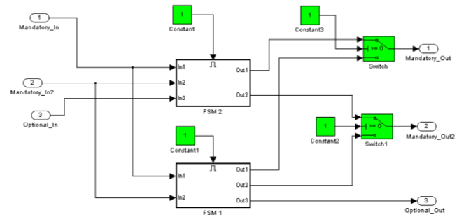 managing spl variabilities in uav simulink models with