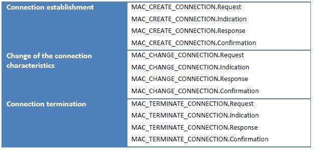 Table 1 Service Primitives For Connection Management