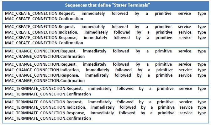 Table 5 Service Primitives Sequences That Define The Terminals States