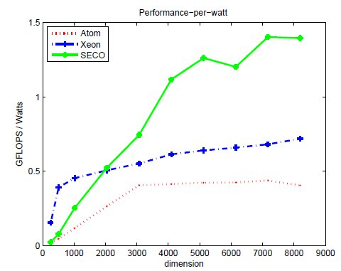 Trading Off Performance for Energy in Linear Algebra Operations with