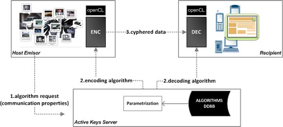 Encrypting video and image streams using OpenCL code on-demand