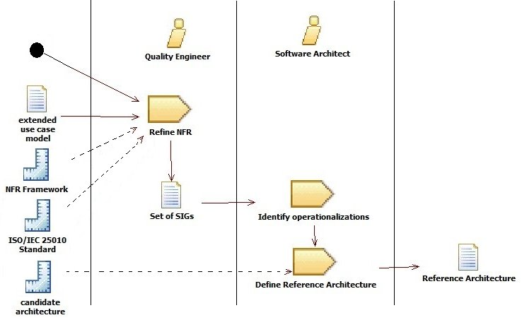 Unified Process for Domain Analysis integrating Quality
