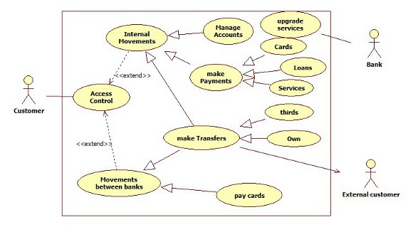 Unified process for domain analysis integrating quality aspects and figure 11 use case diagram ccuart Choice Image