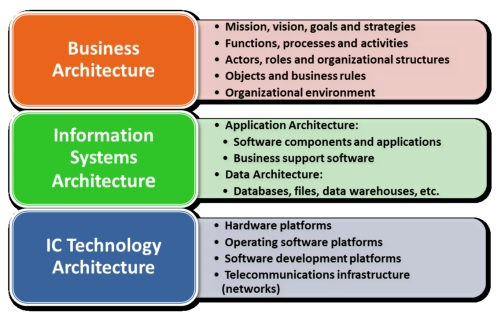 A Business Process Model For It Management Based On