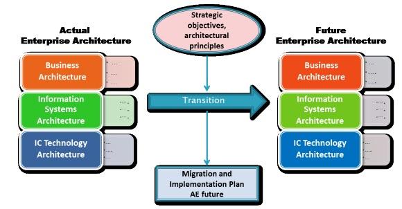 Enterprise Architecture Diagram Plan Circuit Diagram Symbols