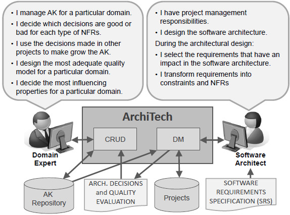 Assisting Software Architects In Architectural Decision Making Using Quark