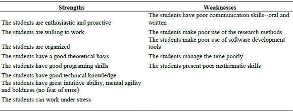 curriculum strengths and weaknesses The strengths and drawback of tyler and taba model in developing of curriculum definition of curriculum curriculum refers to the formal education, which basically offered from schools and other educational institutions, this is basically the set of courses and content as well.