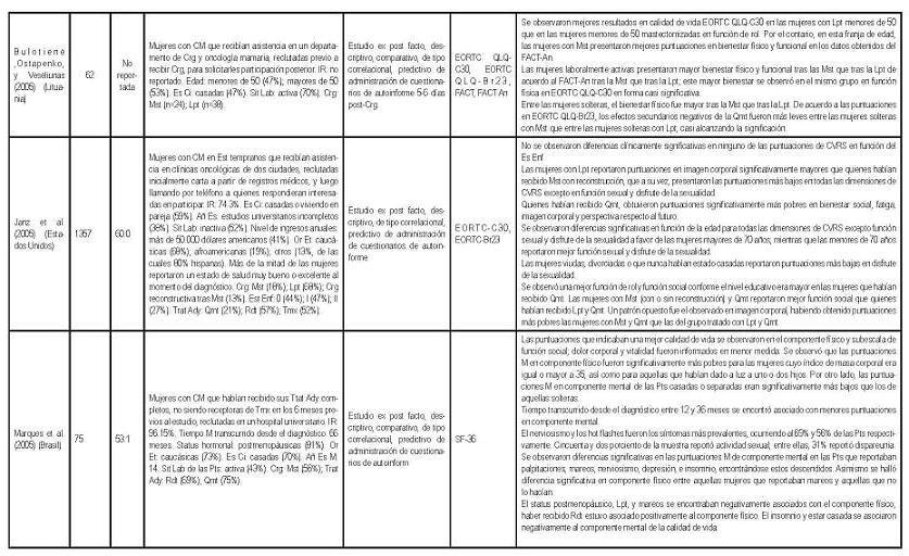 variables psicosociales asociadas con calidad de vida