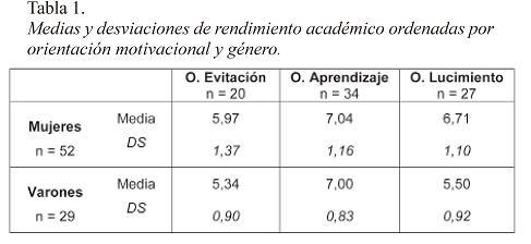 Orientaciones Motivacionales Rendimiento Académico Y Género