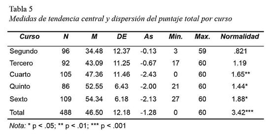 Psychometric properties of an experimental test of word dictation ...
