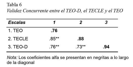 Propiedades psicométricas de una prueba experimental de dictado de ...