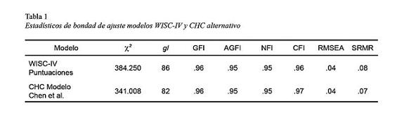 WISC-IV SCORING AND CHC-BASED INTERPRETATIVE APPROACHES