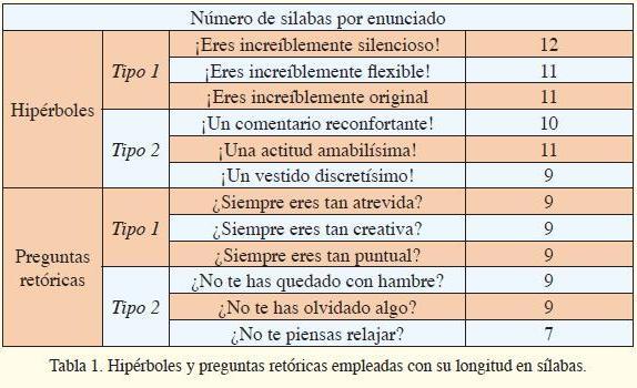 RASGOS PROSÓDICOS EN LA PRODUCCIÓN DE DOS FORMAS DE IRONÍA EN ESPAÑOL