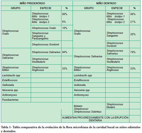 Terapias Antimicrobianas En Infecciones Odontogenicas En Ninos Y