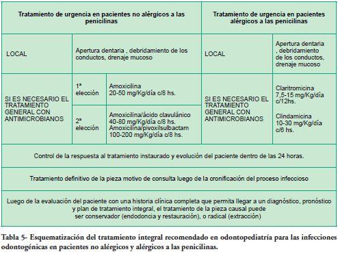 Terapias Antimicrobianas En Infecciones Odontogenicas En Ninos Y Adolescentes Revision De La Literatura Y Recomendaciones Para La Clinica Literature Review And