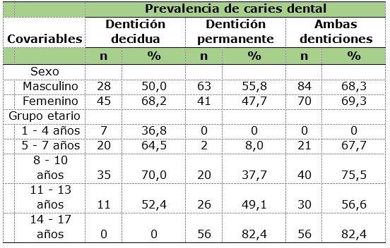 Prevalencia Y Severidad De Caries Dental E Higiene Bucal En Niños Y