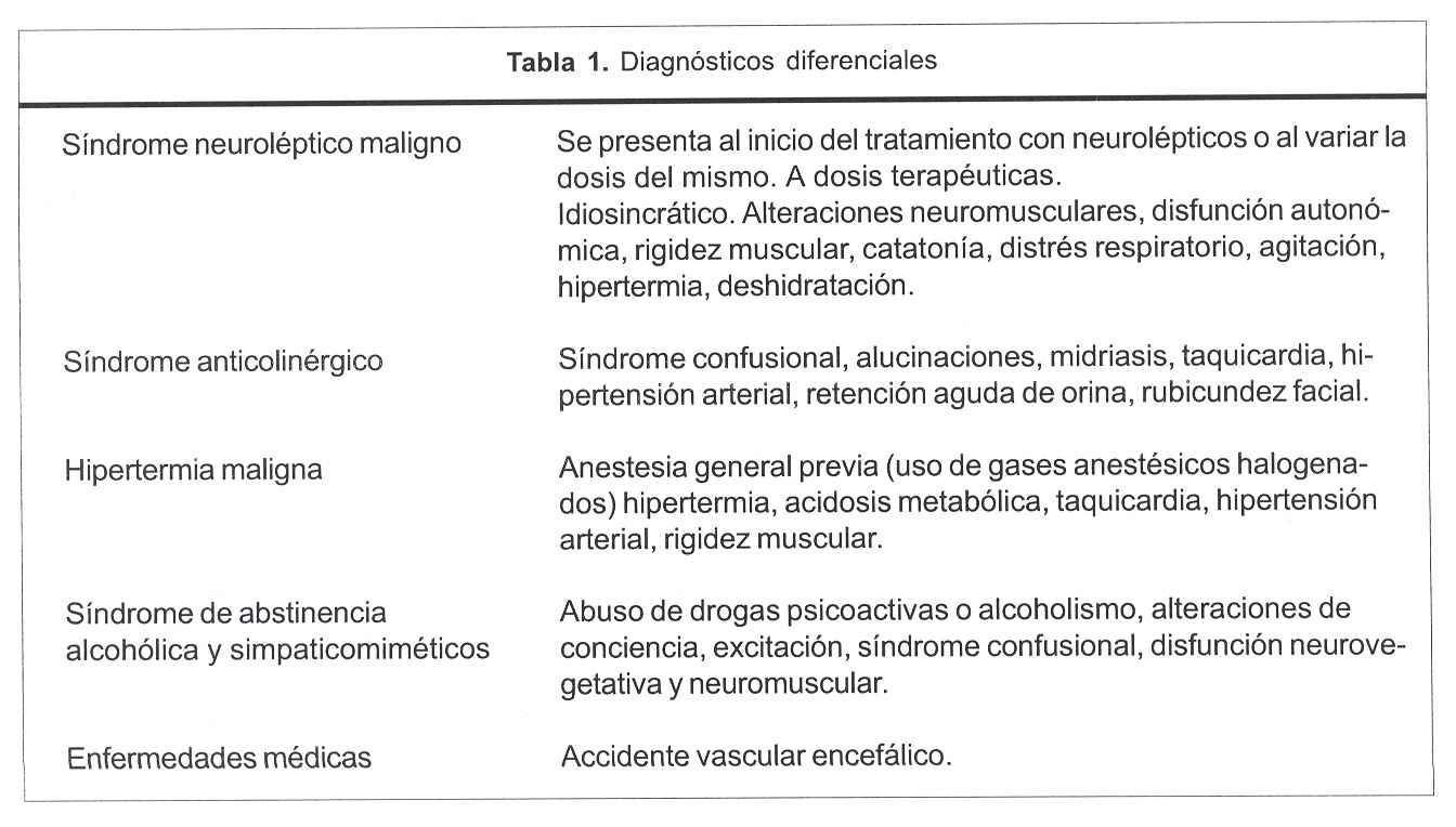 Síndrome serotoninérgico: a propósito de dos casos clínicos ...