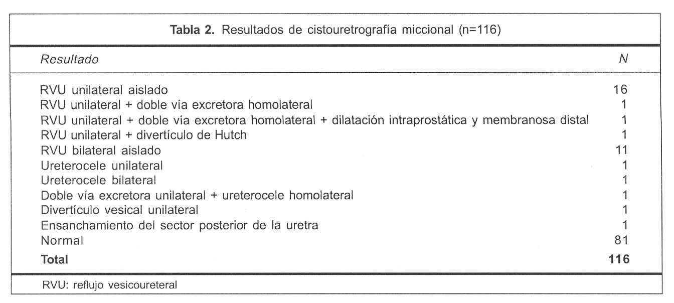 Infección urinaria en niños: evaluación imagenológica