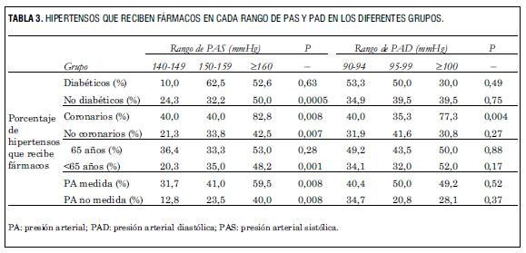 menos uso de f u00e1rmacos antihipertensivos en hipertensos con