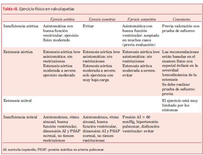 Consenso de Rehabilitación Cardiovascular y Prevención Secundaria de ...