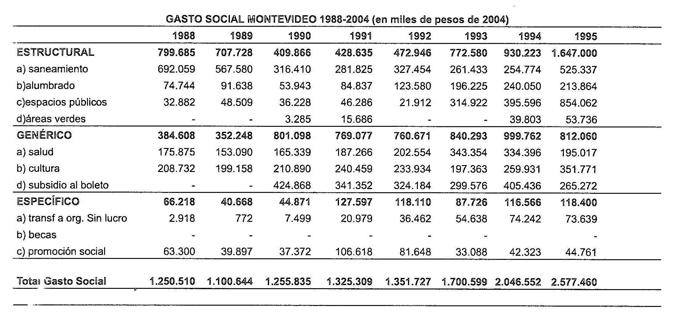 ziccardi pobreza desigualdad social: