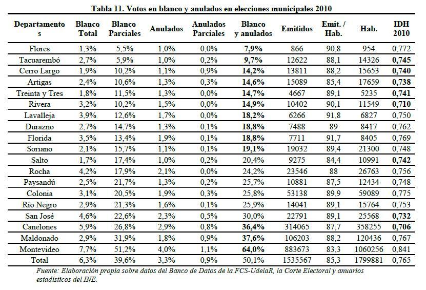 Revista Uruguaya de Ciencia Política - MUCHAS DUDAS, ALGUNAS ...