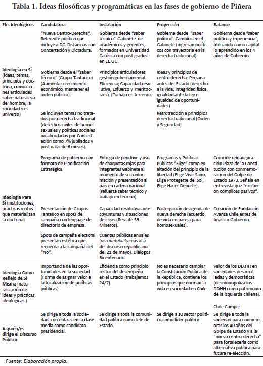 LA DIMENSIÓN IDEOLÓGICA DE LAS POLÍTICAS PÚBLICAS EN EL GOBIERNO DE ...
