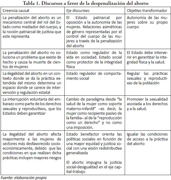 Licencias parentales y aborto: construcción política y traducción ...