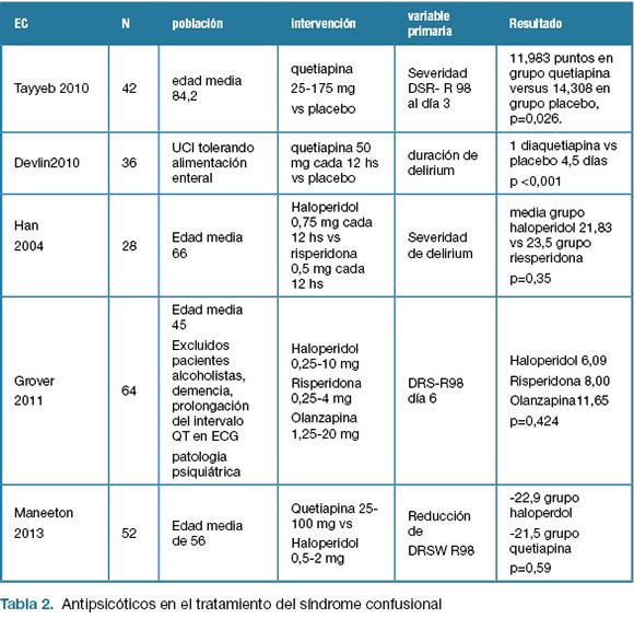 Eficacia y seguridad de antipsicóticos en el síndrome